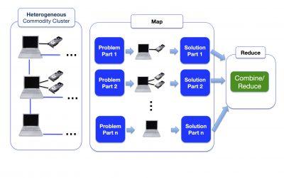 Heterogeneous Map-Reduce: meet the Task System (Part 1/3)